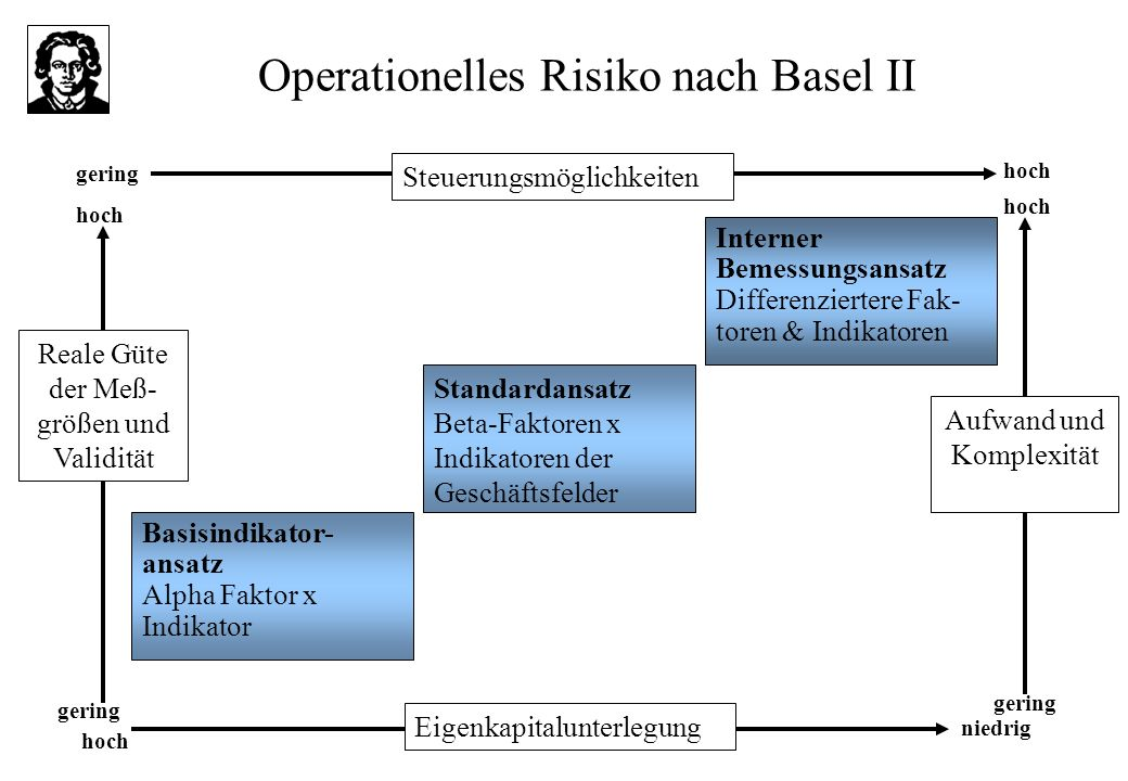 Operationelles Risiko nach Basel II