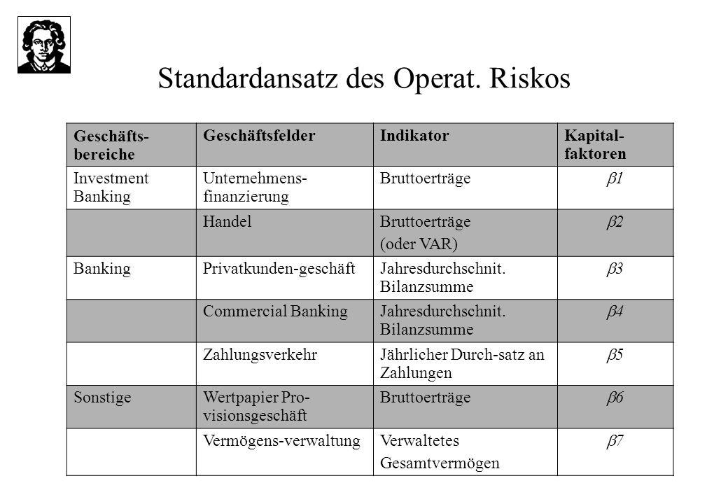 Standardansatz des Operat. Riskos