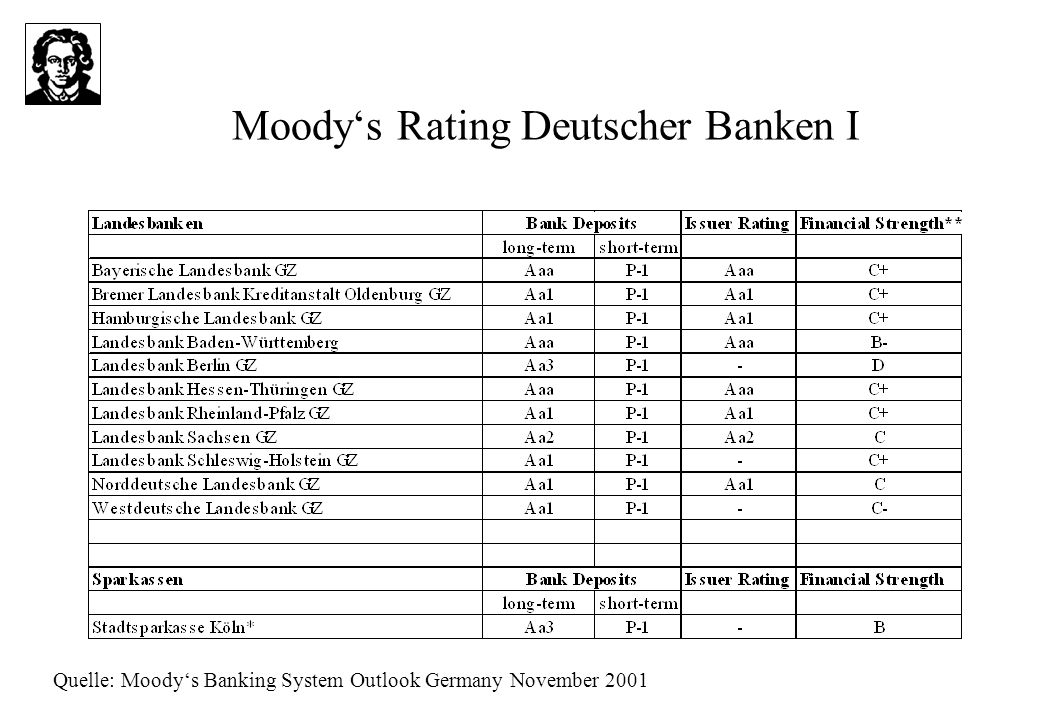 Moody's Rating Deutscher Banken I
