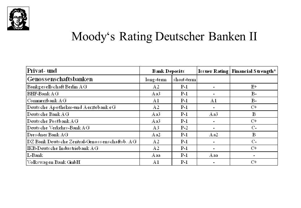 Moody's Rating Deutscher Banken II