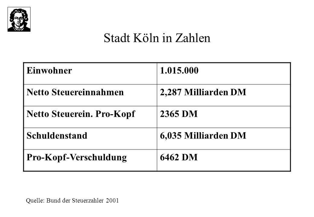 Stadt Köln in Zahlen Einwohner 1.015.000 Netto Steuereinnahmen