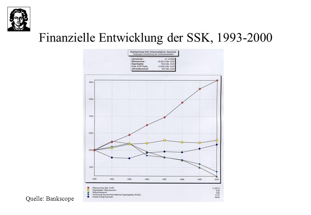 Finanzielle Entwicklung der SSK, 1993-2000