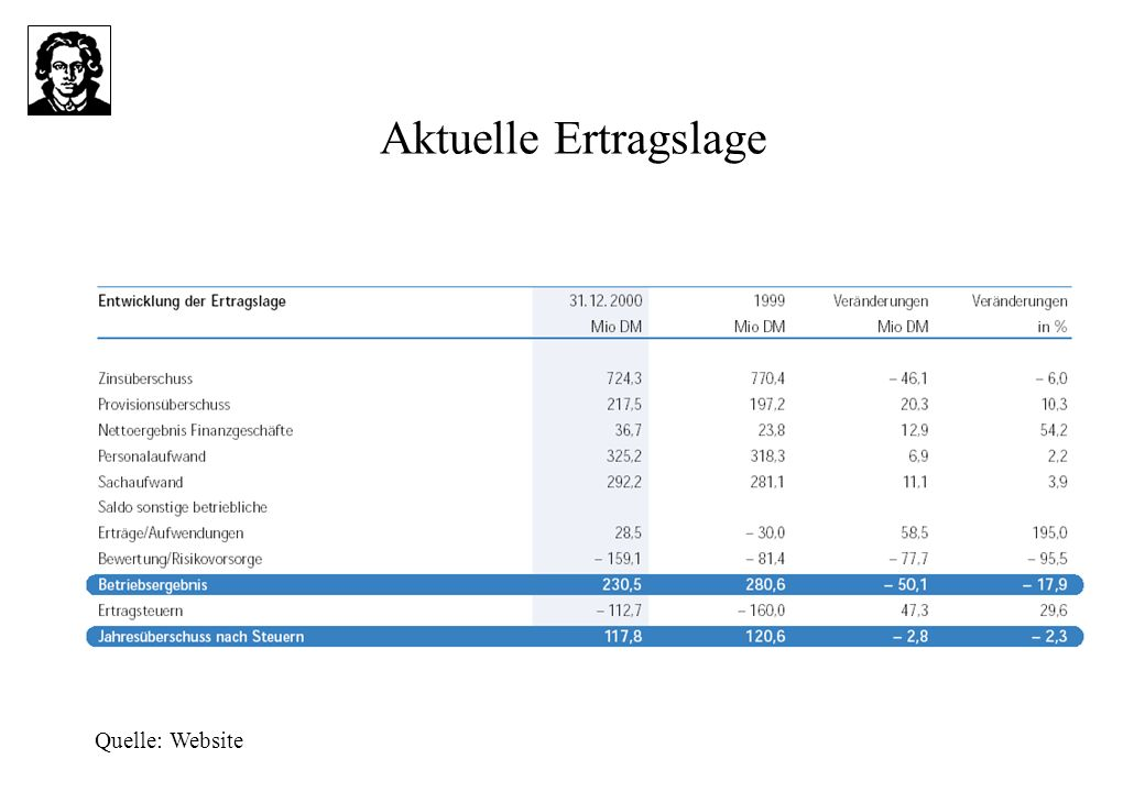 Aktuelle Ertragslage Quelle: Website