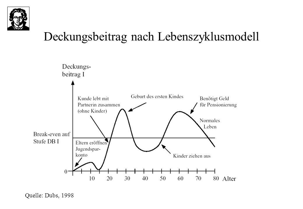 Deckungsbeitrag nach Lebenszyklusmodell