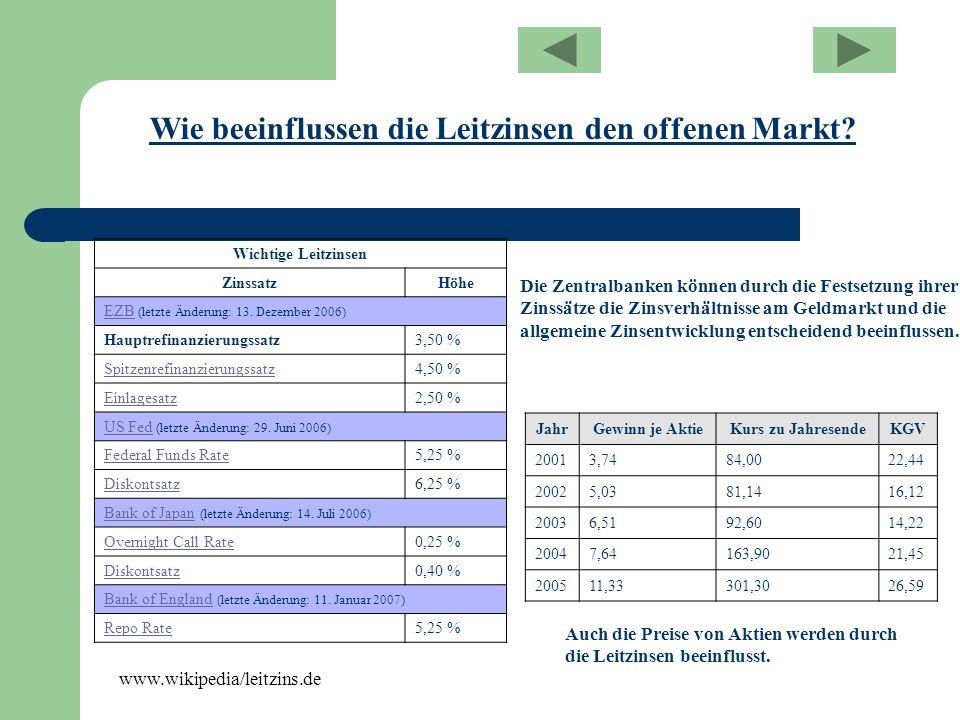 Wie beeinflussen die Leitzinsen den offenen Markt