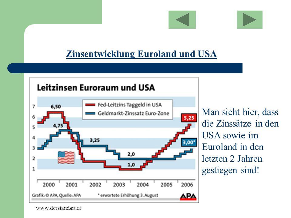 Zinsentwicklung Euroland und USA