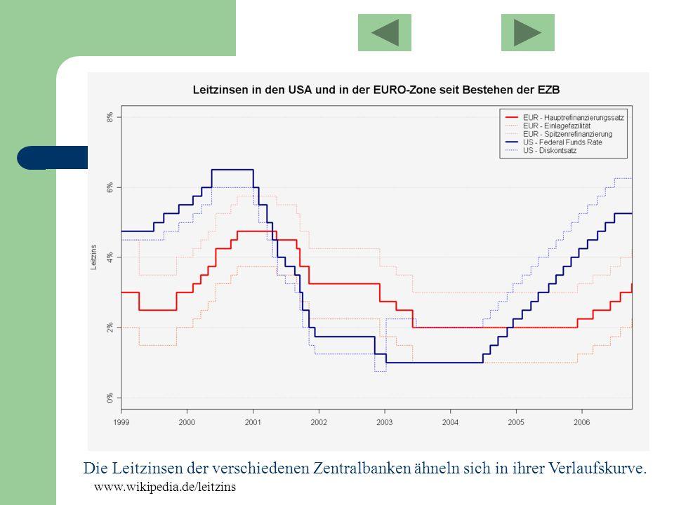 Die Leitzinsen der verschiedenen Zentralbanken ähneln sich in ihrer Verlaufskurve.