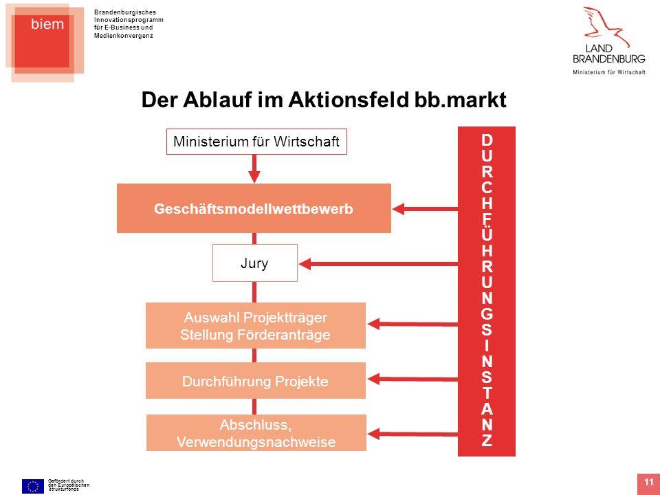 Der Ablauf im Aktionsfeld bb.markt Geschäftsmodellwettbewerb