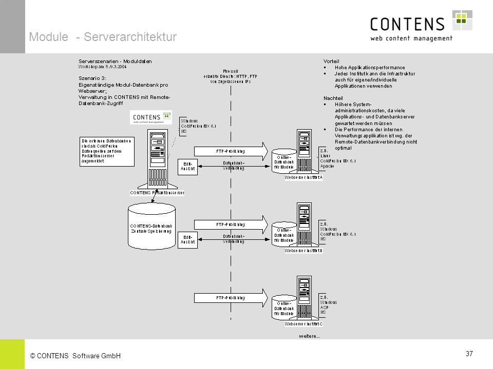 Module - Serverarchitektur