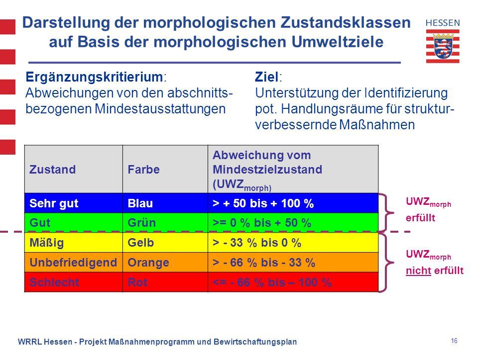 Darstellung der morphologischen Zustandsklassen auf Basis der morphologischen Umweltziele