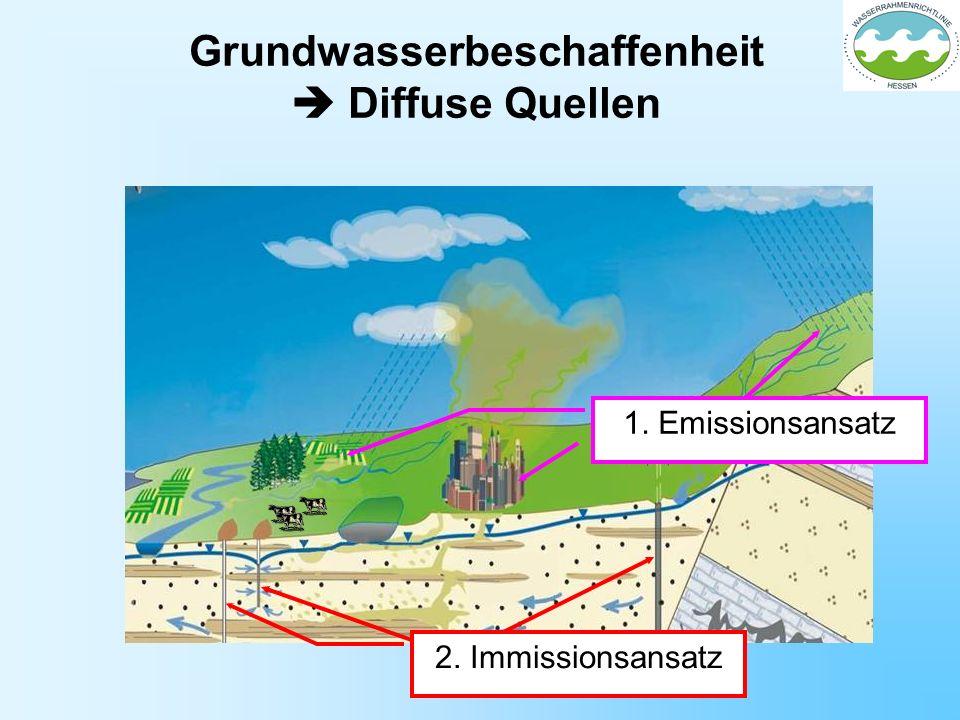 Grundwasserbeschaffenheit