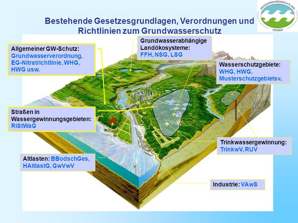 Bestehende Gesetzesgrundlagen, Verordnungen und Richtlinien zum Grundwasserschutz