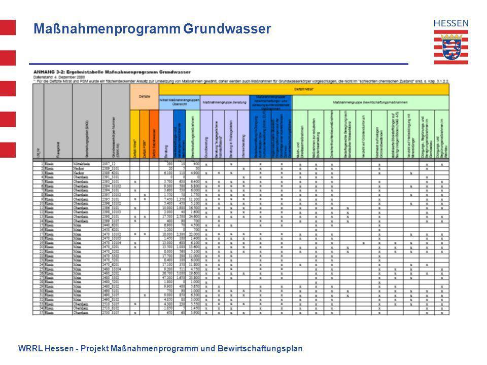 Maßnahmenprogramm Grundwasser