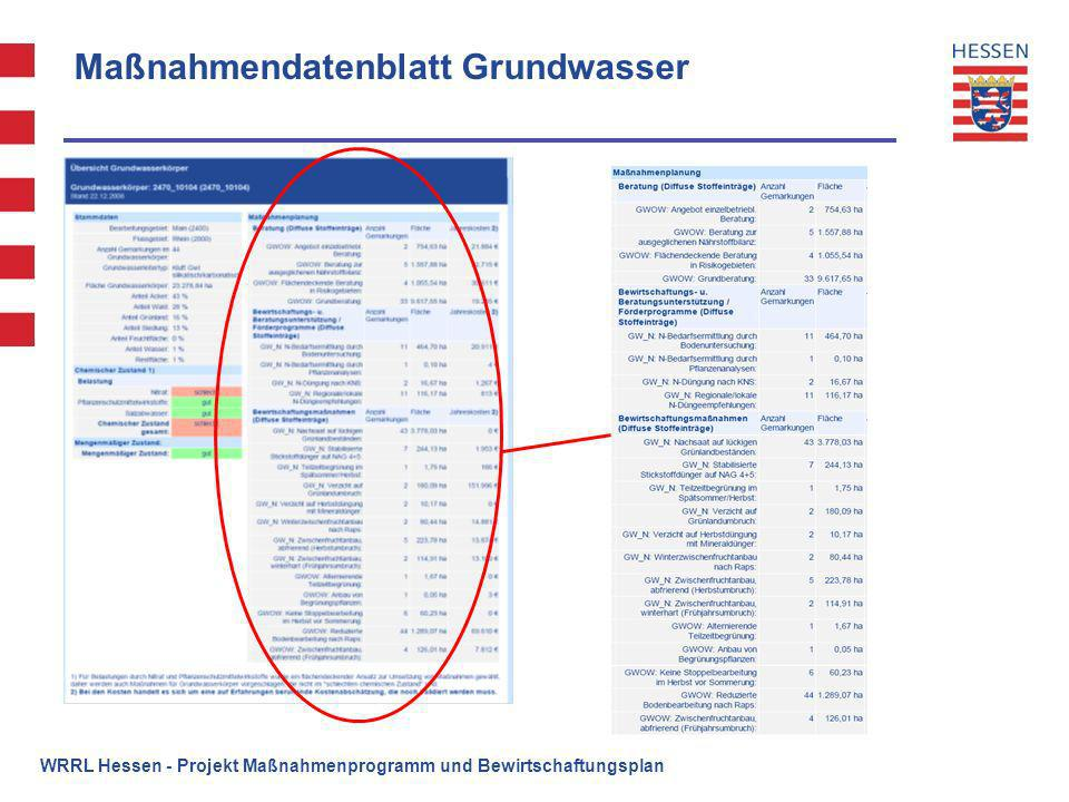 Maßnahmendatenblatt Grundwasser
