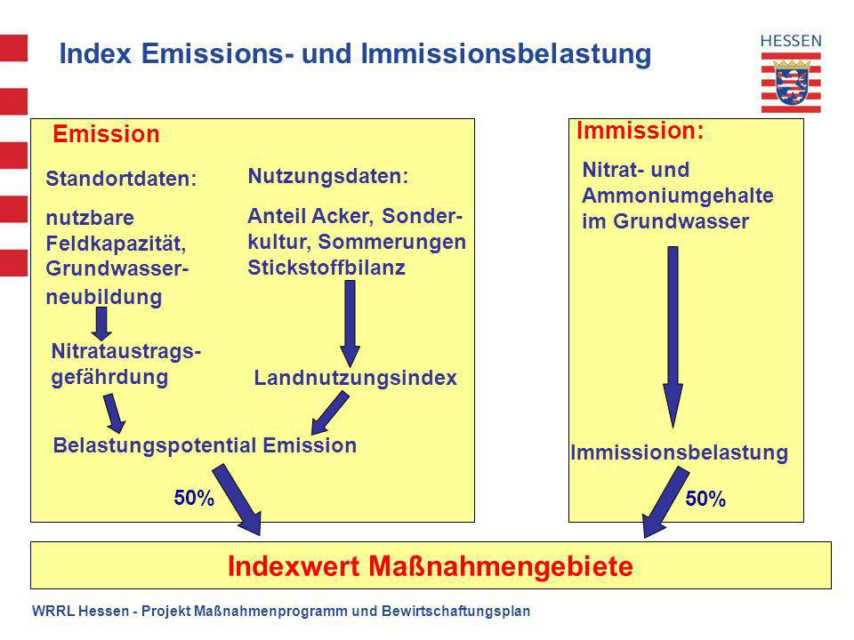 Index Emissions- und Immissionsbelastung