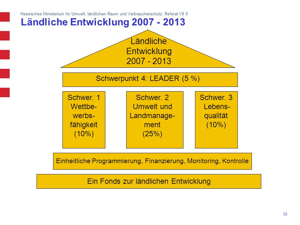 Ländliche Entwicklung 2007 - 2013