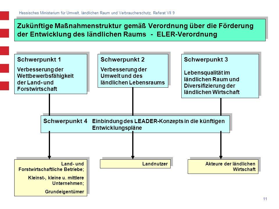 Zukünftige Maßnahmenstruktur gemäß Verordnung über die Förderung der Entwicklung des ländlichen Raums - ELER-Verordnung