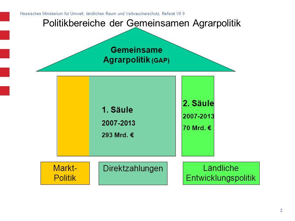 Gemeinsame Agrarpolitik (GAP)