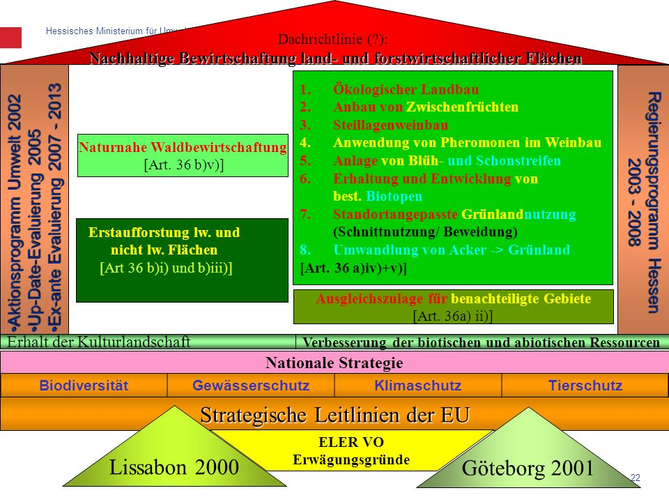 Strategische Leitlinien der EU Lissabon 2000 Göteborg 2001