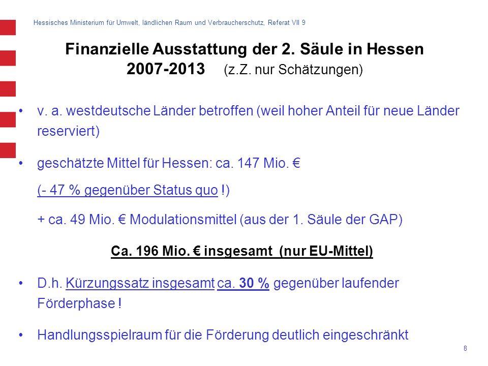 Ca. 196 Mio. € insgesamt (nur EU-Mittel)