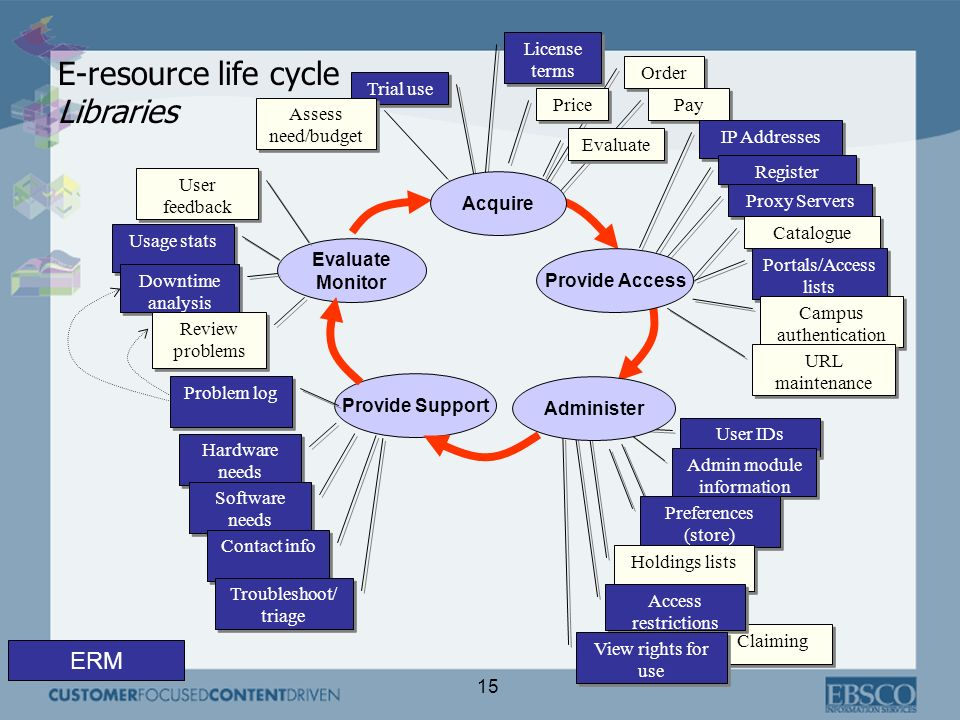 E-resource life cycle Libraries