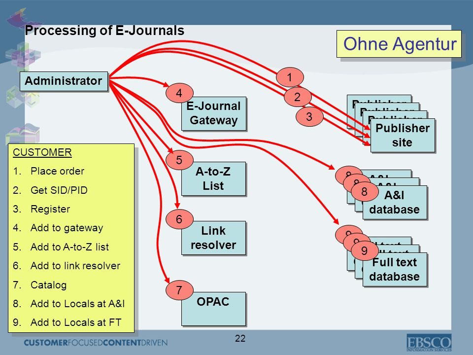Ohne Agentur Processing of E-Journals 1 Administrator 4 2 Publisher