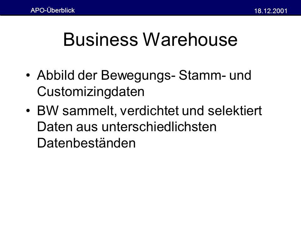 Business Warehouse Abbild der Bewegungs- Stamm- und Customizingdaten