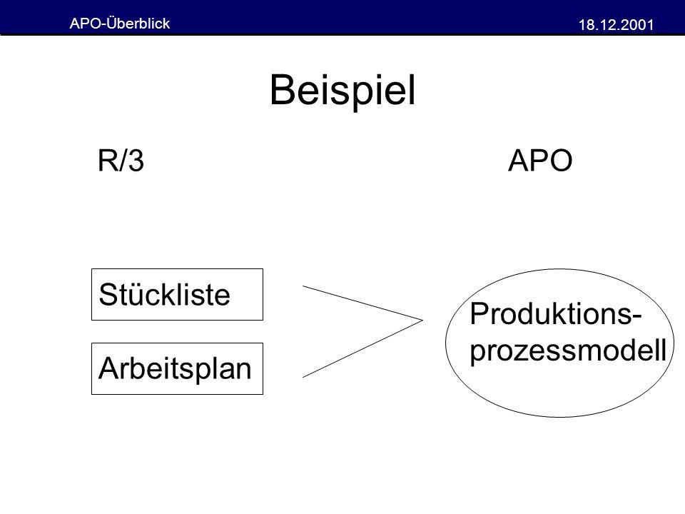 Beispiel R/3 APO Stückliste Arbeitsplan Produktions- prozessmodell