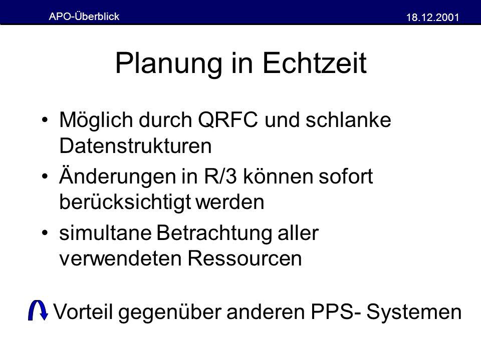 Planung in Echtzeit Möglich durch QRFC und schlanke Datenstrukturen