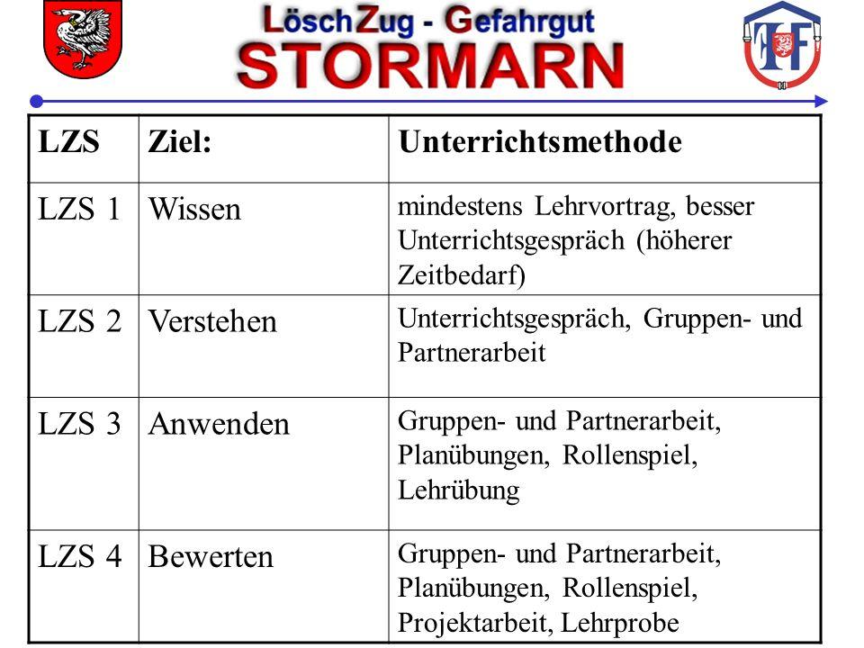 LZS Ziel: Unterrichtsmethode LZS 1 Wissen LZS 2 Verstehen LZS 3