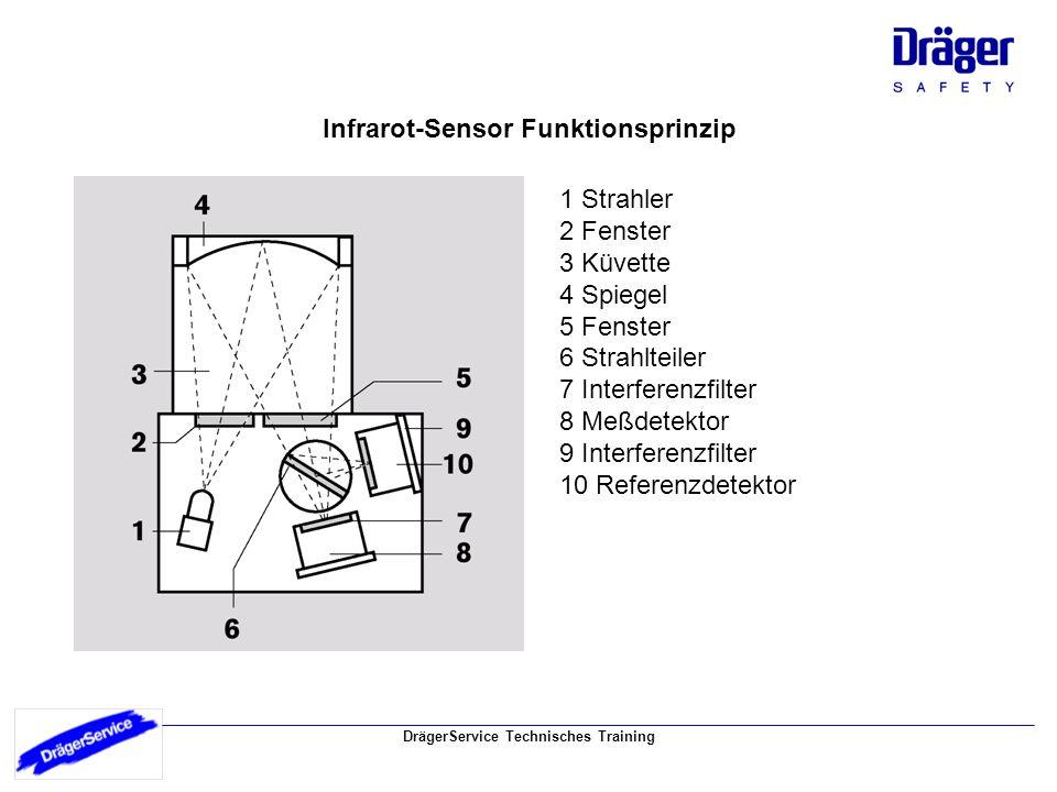 Infrarot-Sensor Funktionsprinzip