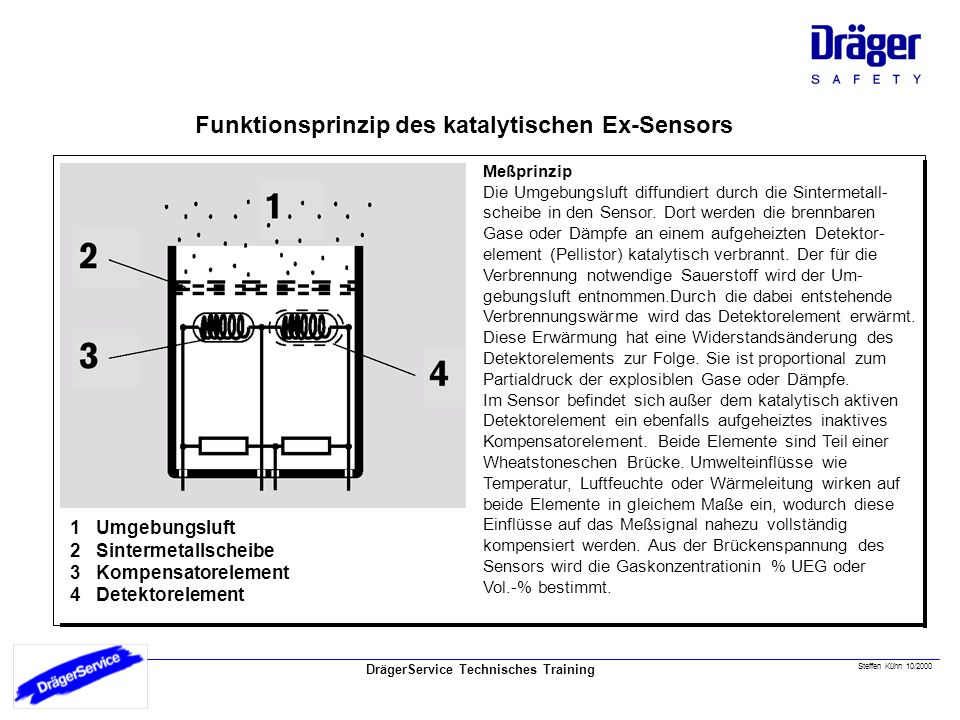 Funktionsprinzip Funktionsprinzip des katalytischen Ex-Sensors