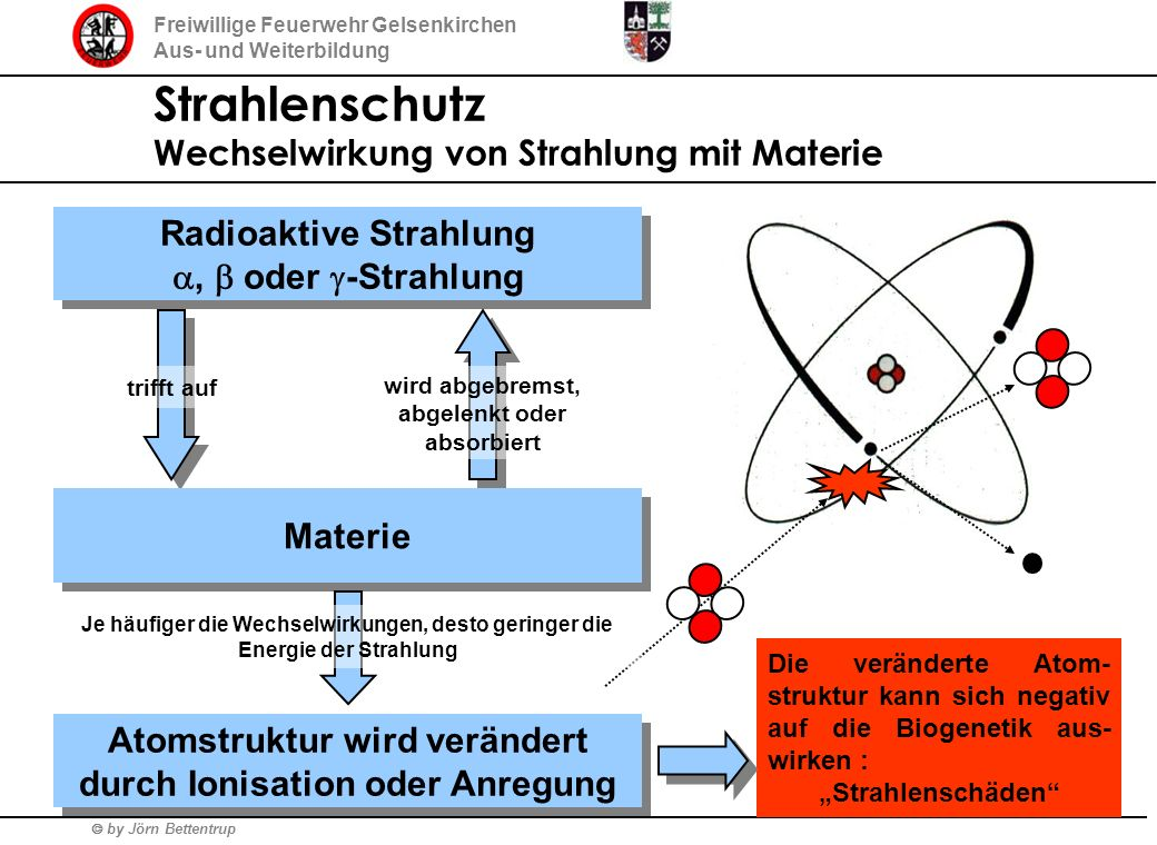 Strahlenschutz Wechselwirkung von Strahlung mit Materie