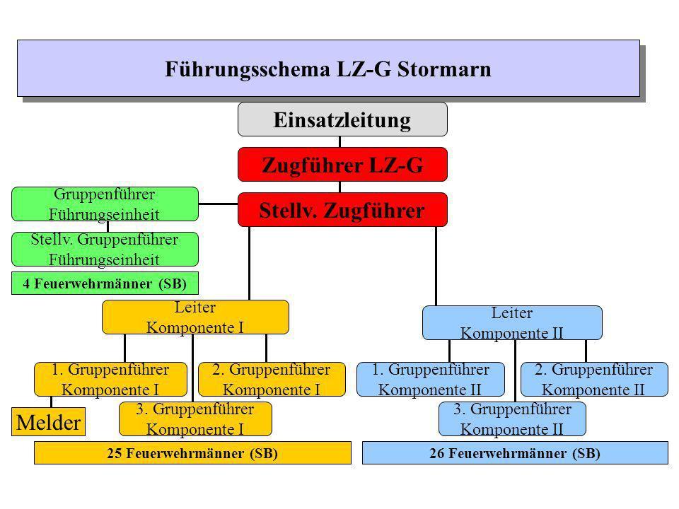 Führungsschema LZ-G Stormarn