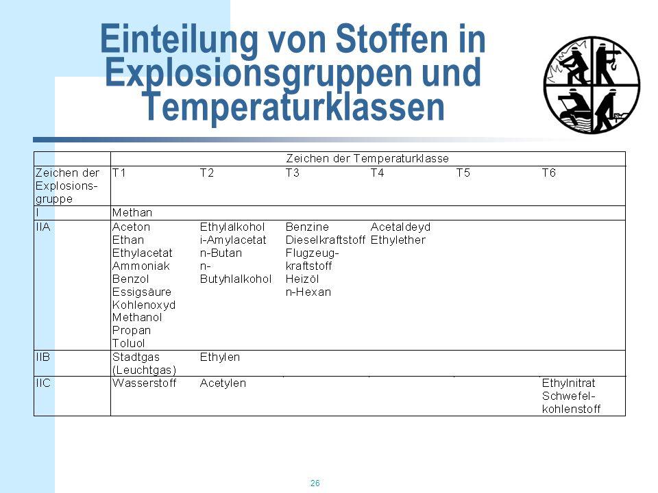Einteilung von Stoffen in Explosionsgruppen und Temperaturklassen