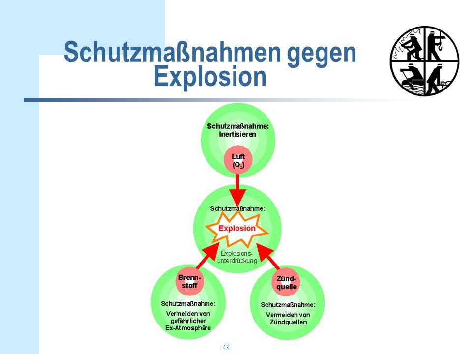 Schutzmaßnahmen gegen Explosion