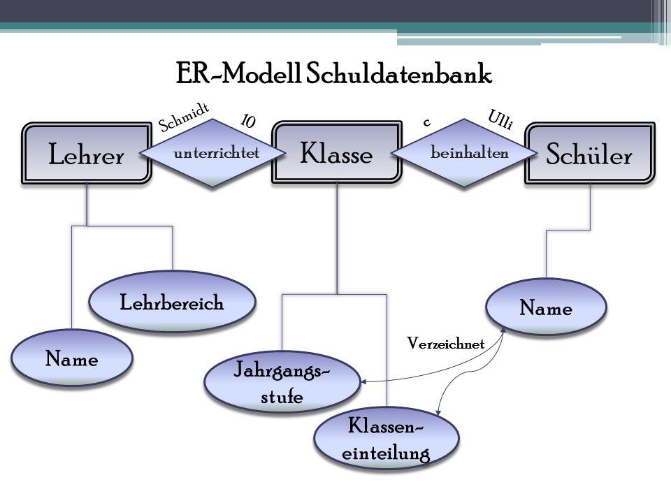 ER-Modell Schuldatenbank