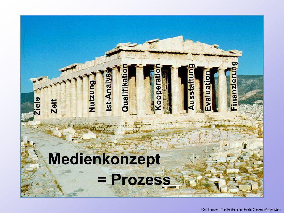 Medienkonzept = Prozess Finanzierung Qualifikation Kooperation