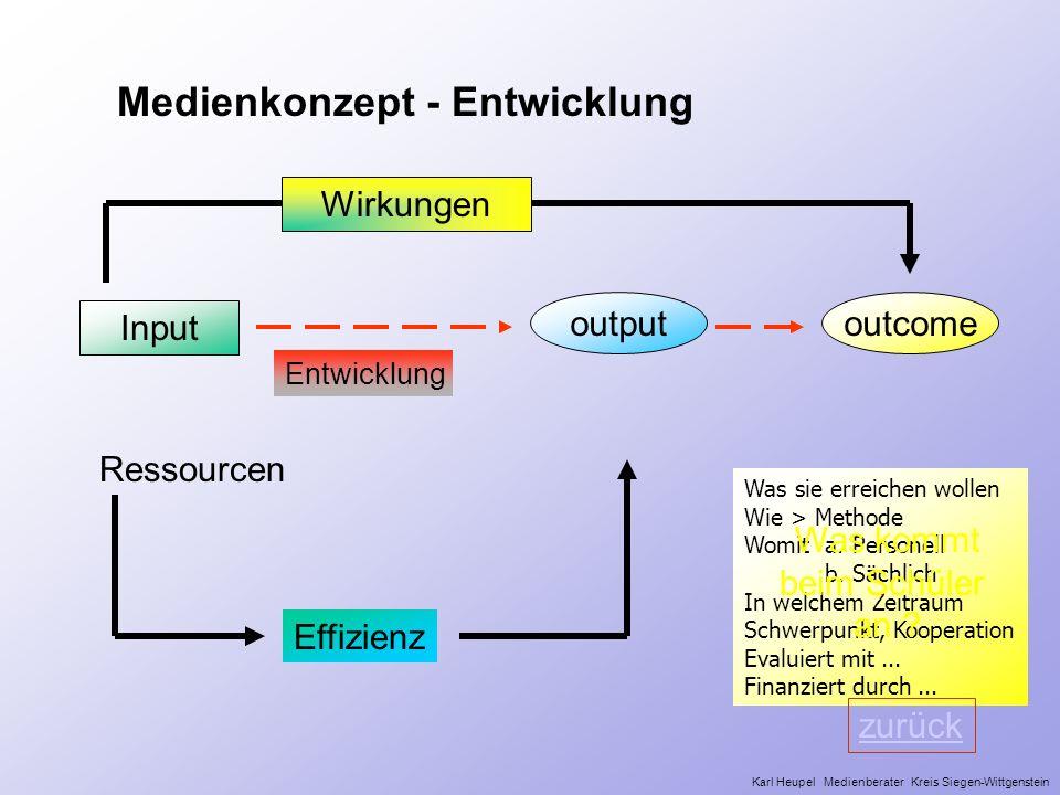 Medienkonzept - Entwicklung