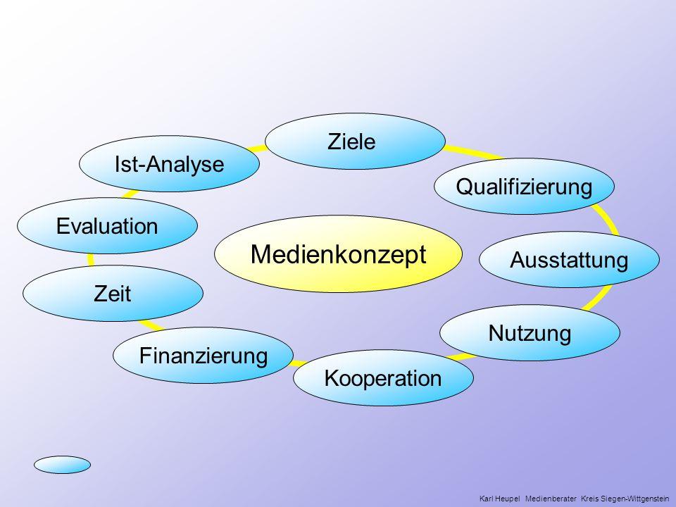 Medienkonzept Ziele Ist-Analyse Qualifizierung Evaluation Ausstattung