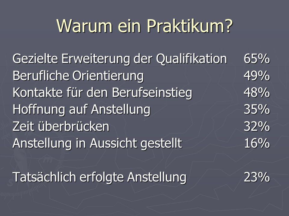 Warum ein Praktikum Gezielte Erweiterung der Qualifikation 65%