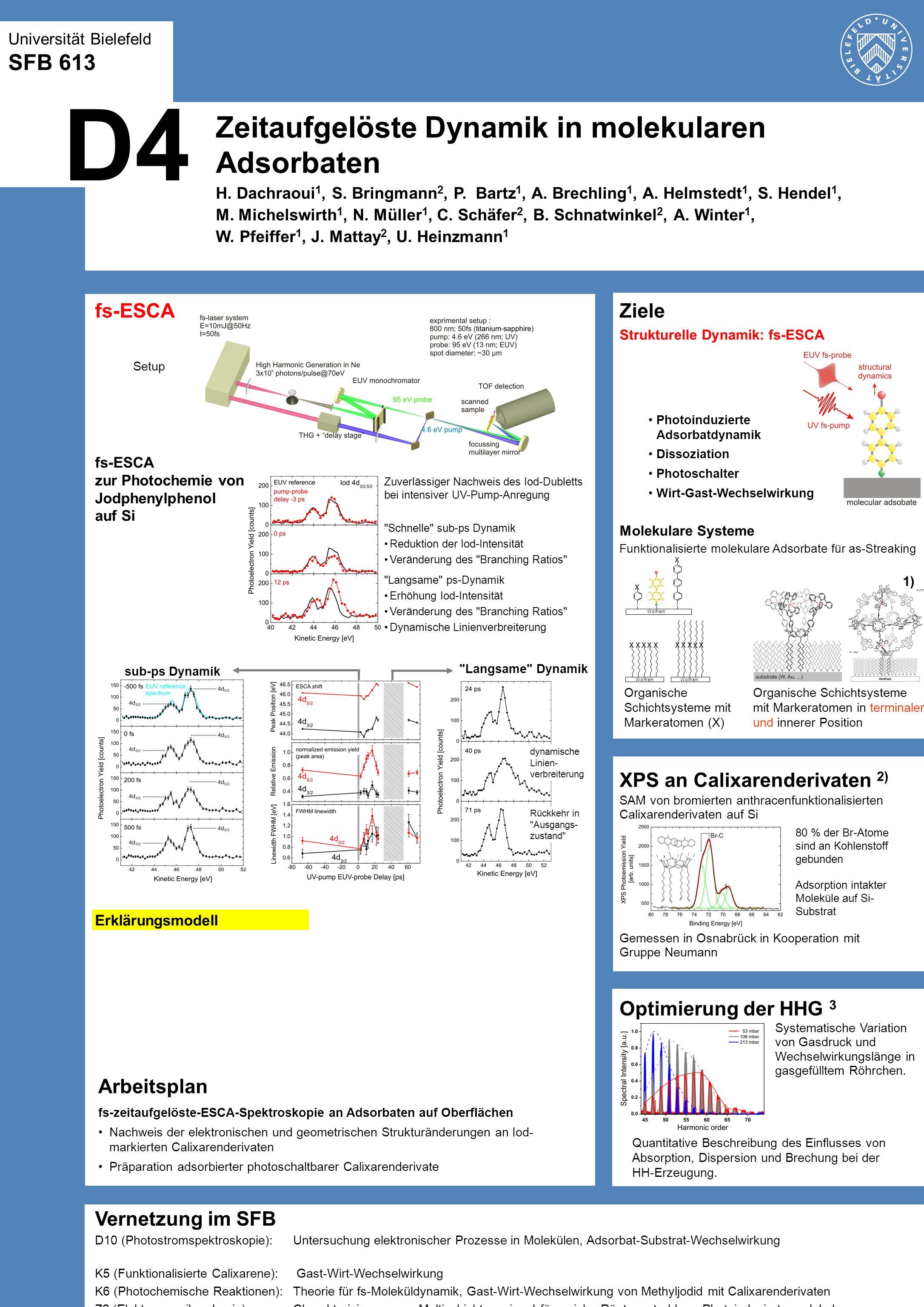 D4 Zeitaufgelöste Dynamik in molekularen Adsorbaten SFB 613 fs-ESCA
