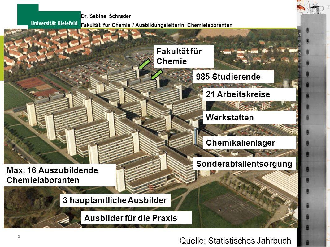 Fakultät für Chemie 985 Studierende. 21 Arbeitskreise. Werkstätten. Chemikalienlager. Sonderabfallentsorgung.