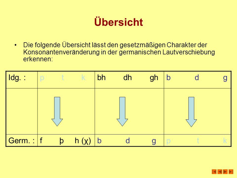 Übersicht Idg. : p t k bh dh gh b d g Germ. : f þ h (χ) b d g p t k