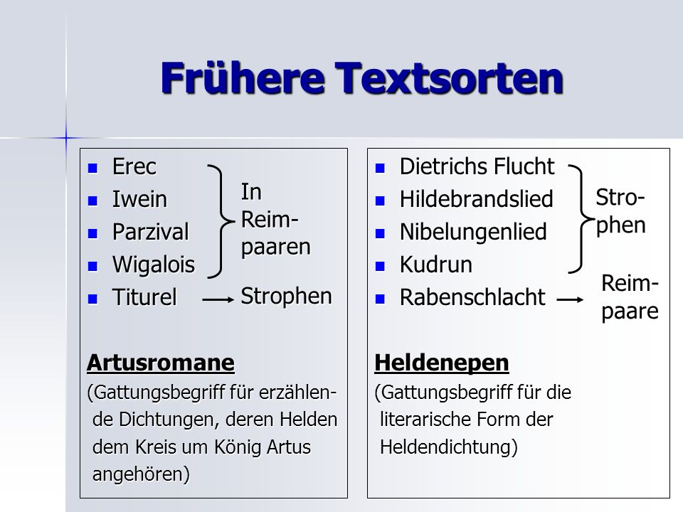Frühere Textsorten Erec Iwein Parzival Wigalois Titurel Artusromane