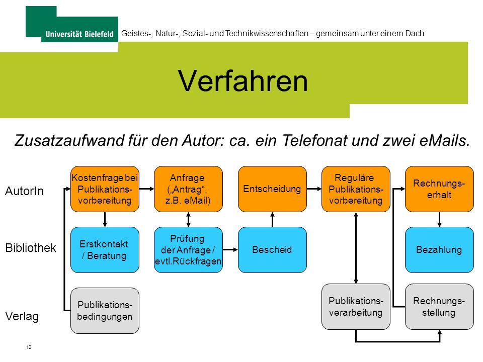 Verfahren Zusatzaufwand für den Autor: ca. ein Telefonat und zwei eMails. Kostenfrage bei. Publikations-