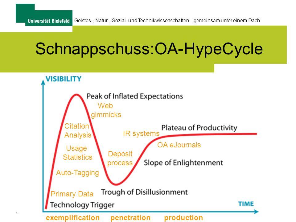 Schnappschuss:OA-HypeCycle