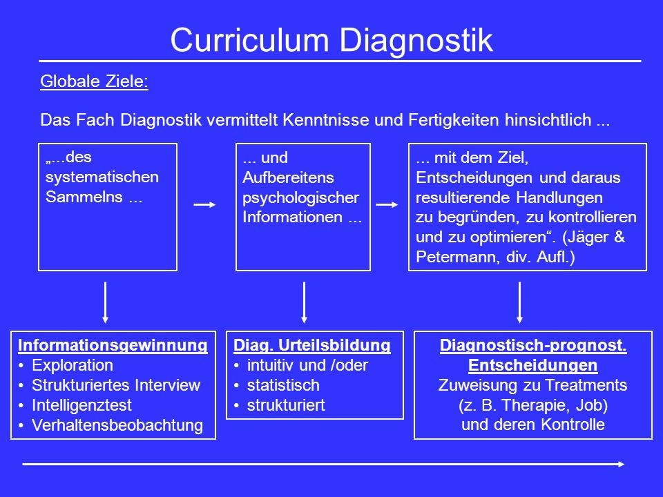 Curriculum Diagnostik