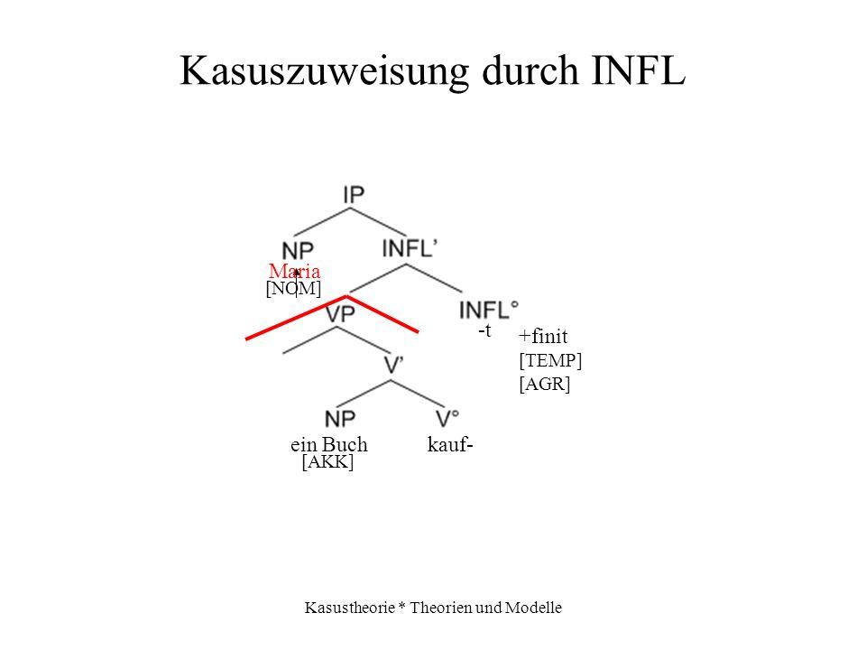 Kasuszuweisung durch INFL
