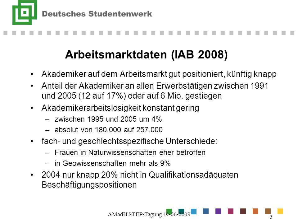 Arbeitsmarktdaten (IAB 2008)